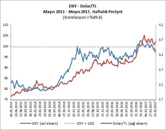 Bu Dönem Arasında Dxy Ve Dolar Tl 89 6 Seviyesinde Son Derece Yüksek Bir Korelasyon Olduğu Görülmektedir