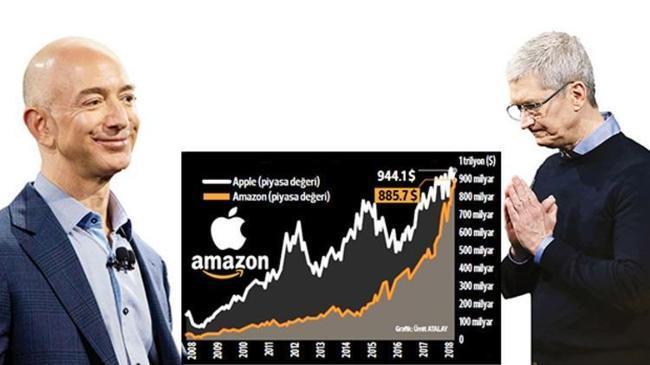 1 trilyon dolara ilk kim ulaşacak? | Ekonomi Haberleri